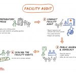 Facility Audit: Create quick evidence to improve the availability and quality of public services